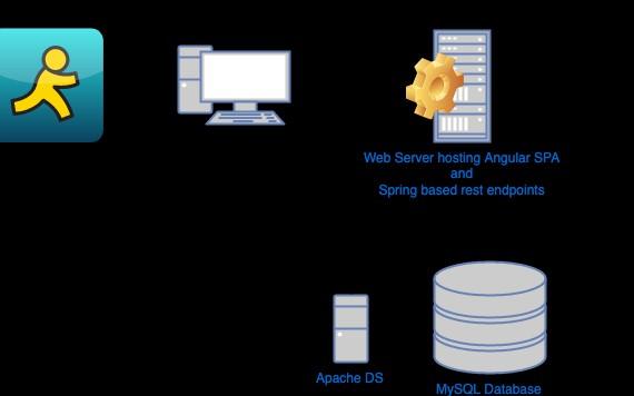 Spring Data LDAP - DZone Security