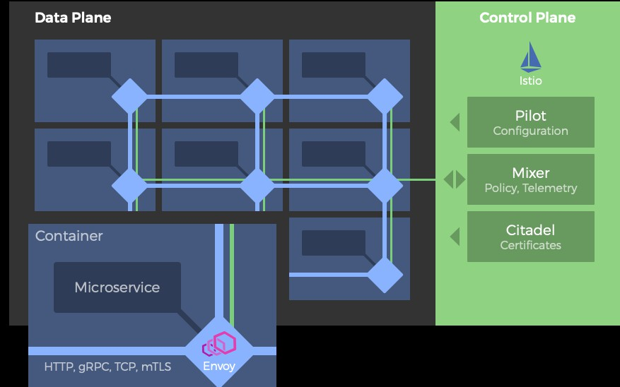 The Kubernetes Service Mesh: A Brief Introduction to Istio