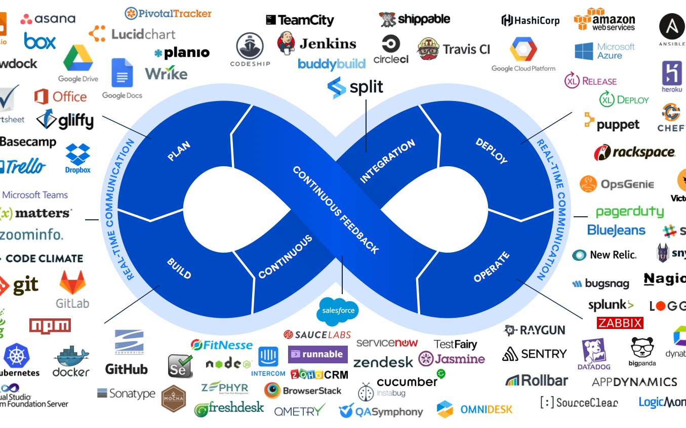The DevOps Toolchain