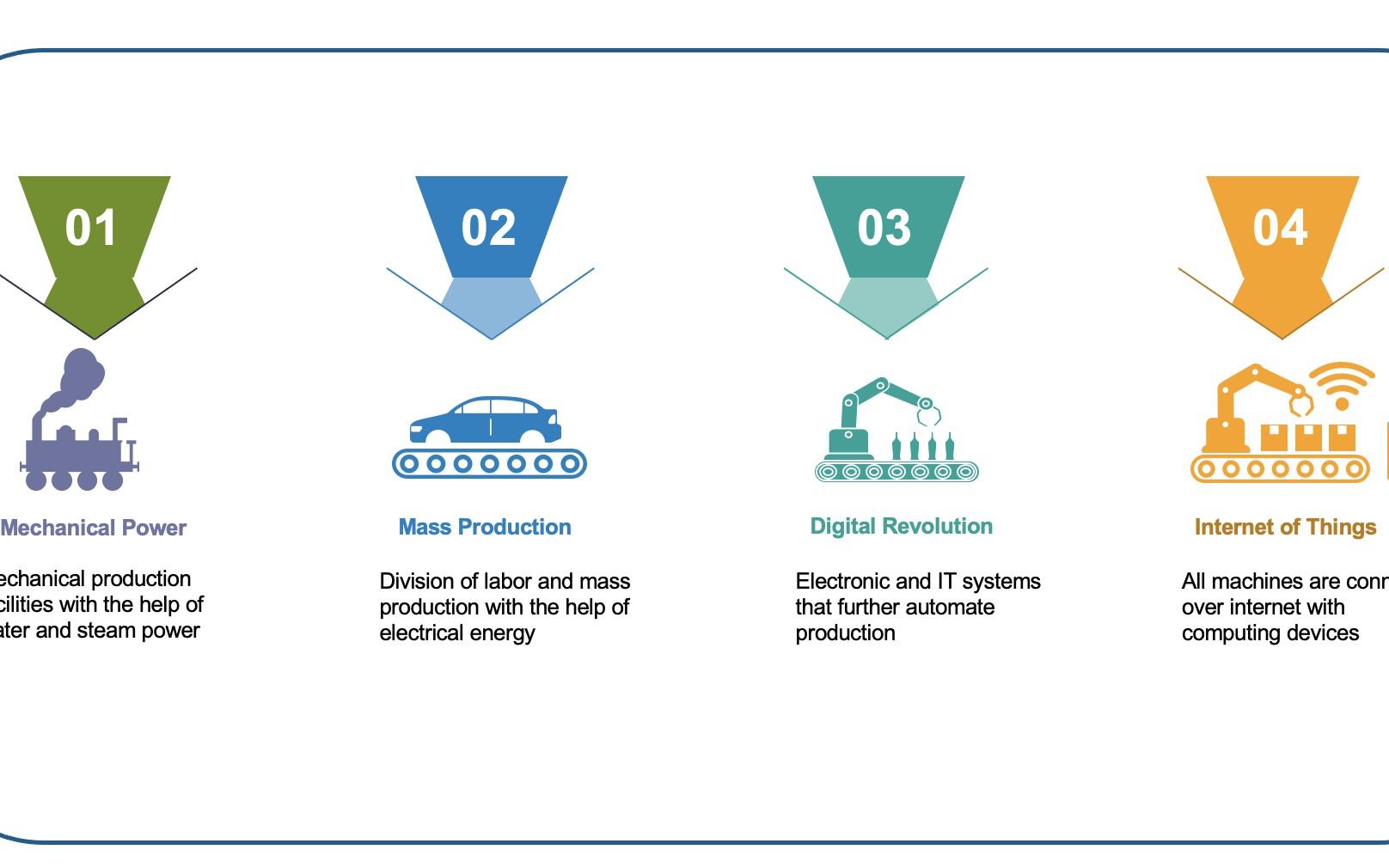 SAP Leonardo, IoT, and Industry 4.0