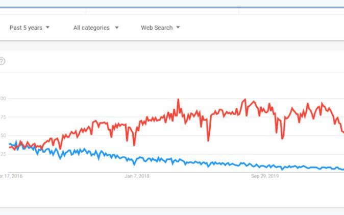 Angular vs React SEO: The Basics