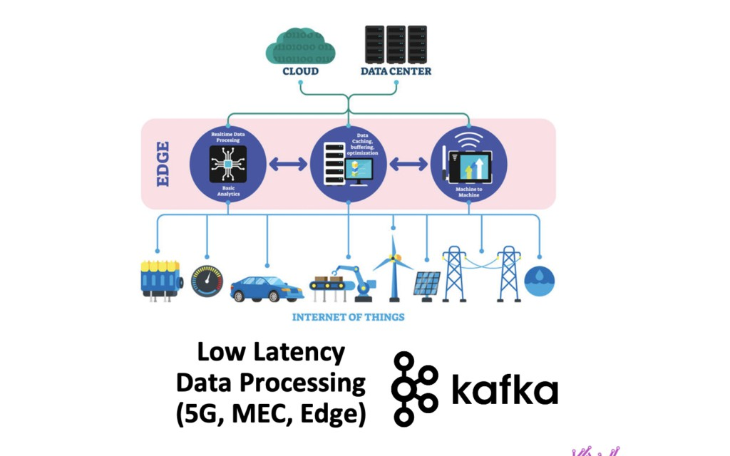 Low Latency Edge Data Streaming With Kafka and Cloud-Native 5G Infrastructure