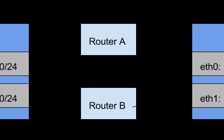 performance of network redundancy in sctp Sctp also makes better use of the redundancy benefits of having multiple  network interfaces this article explores this redundancy support in.