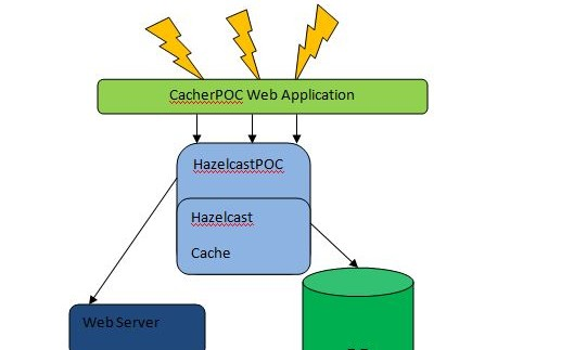 Caching Over MyBatis : The Popular Hazelcast Implementation