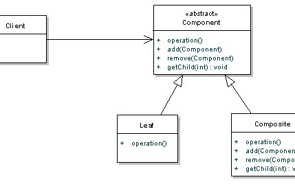 Composite pattern tutorial with java examples dzone java.