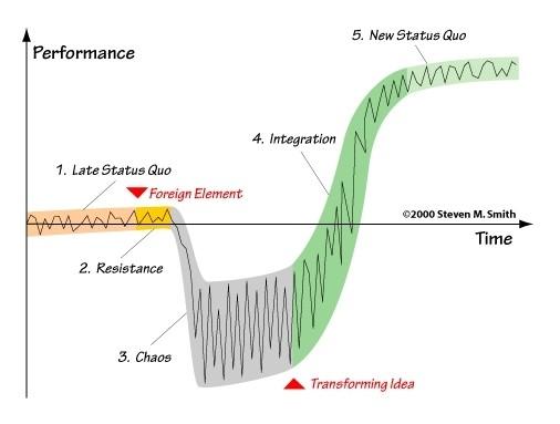 Figure 1: The Satir model of change