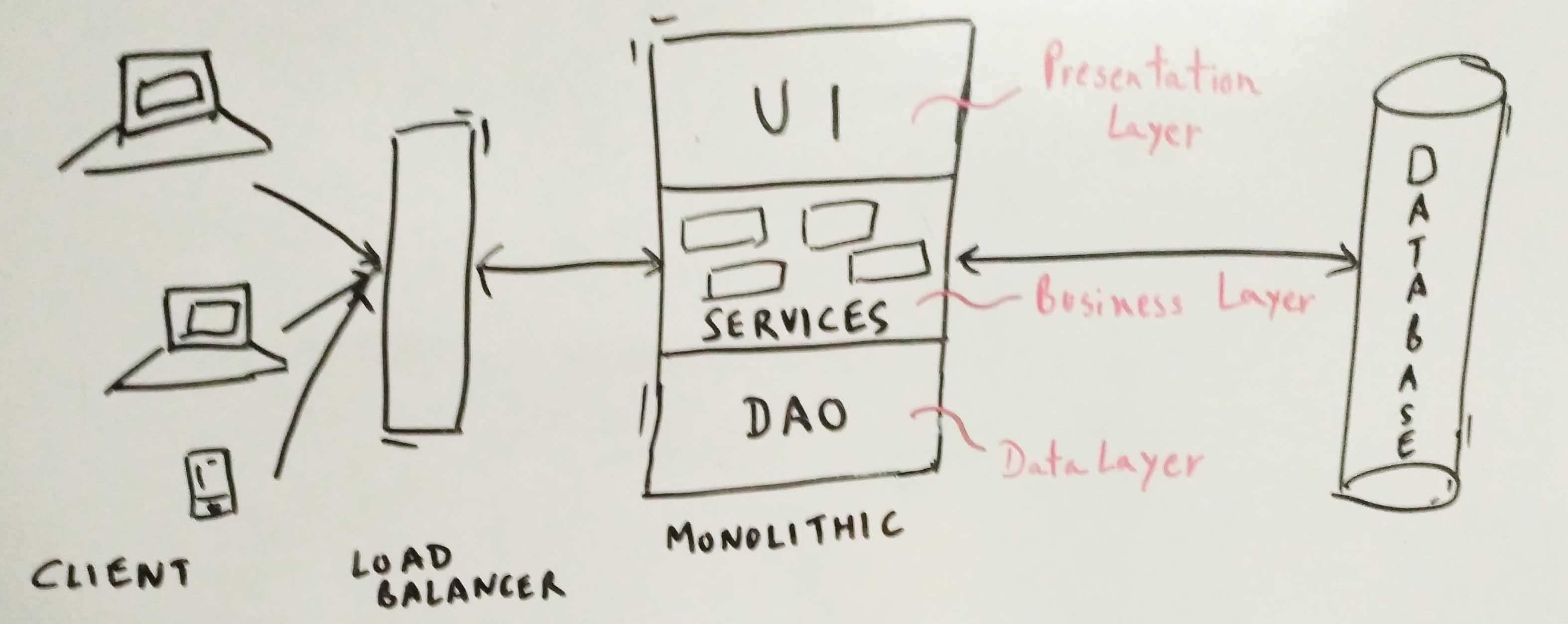 A Typical Monolithic Application