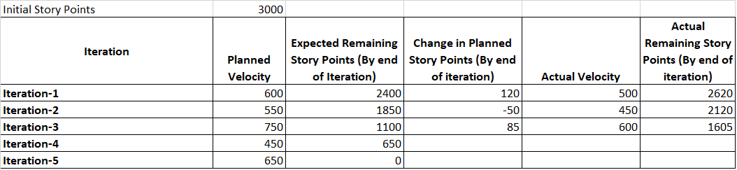 Burndown Summary