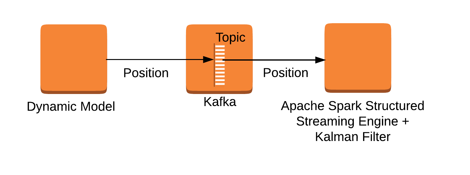 Main components of the application.