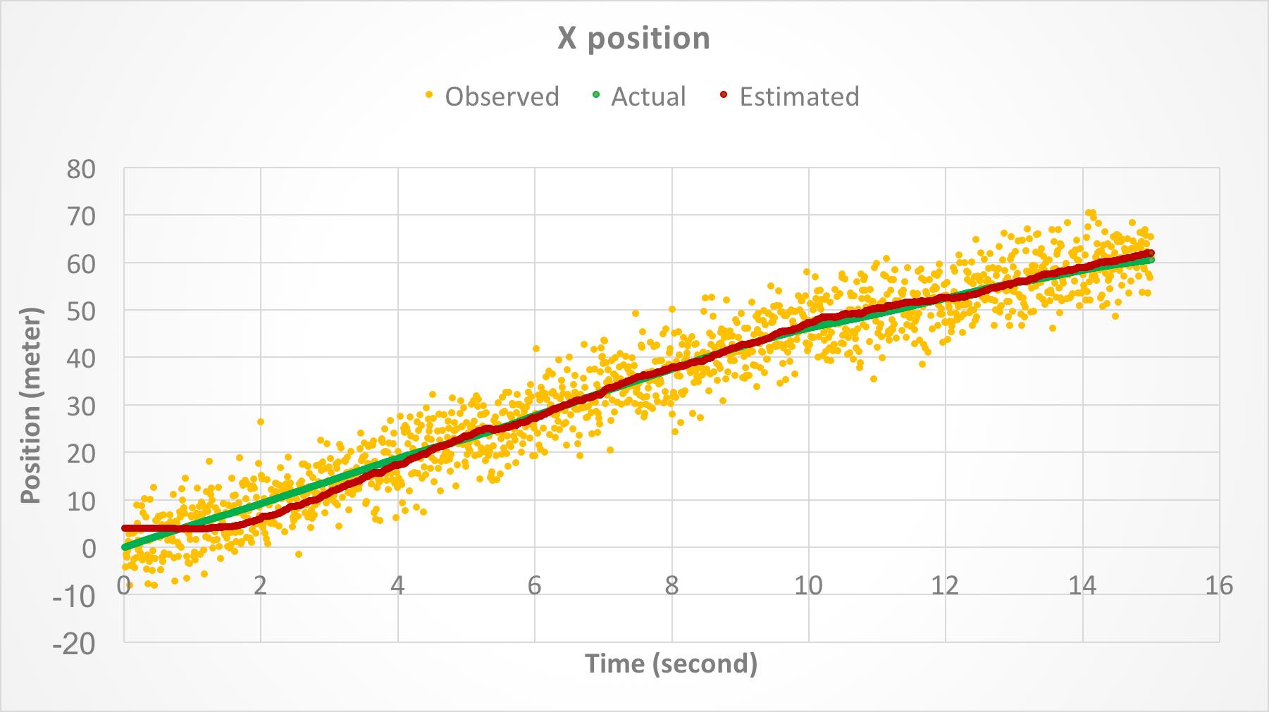 X position.
