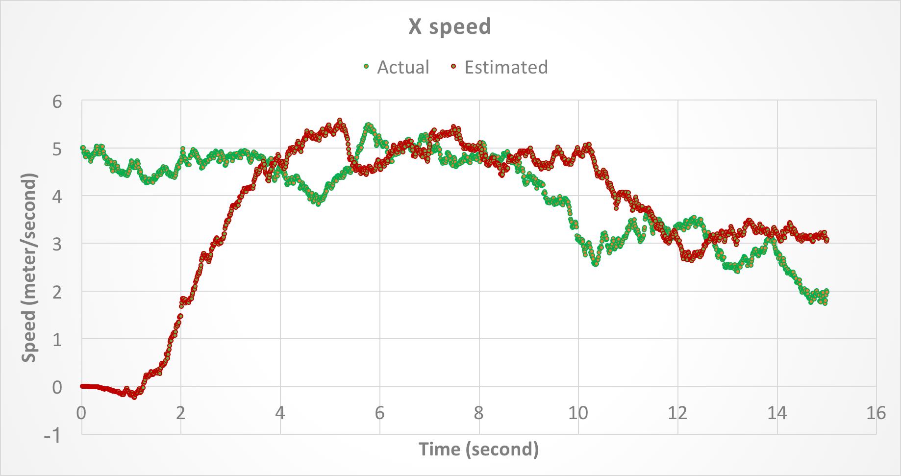 X speed.