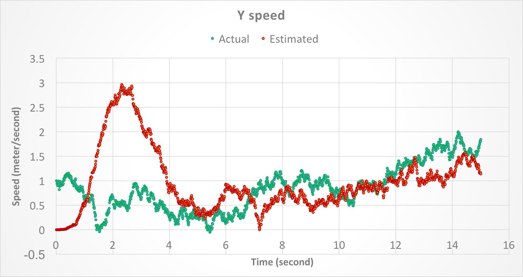 Y speed.