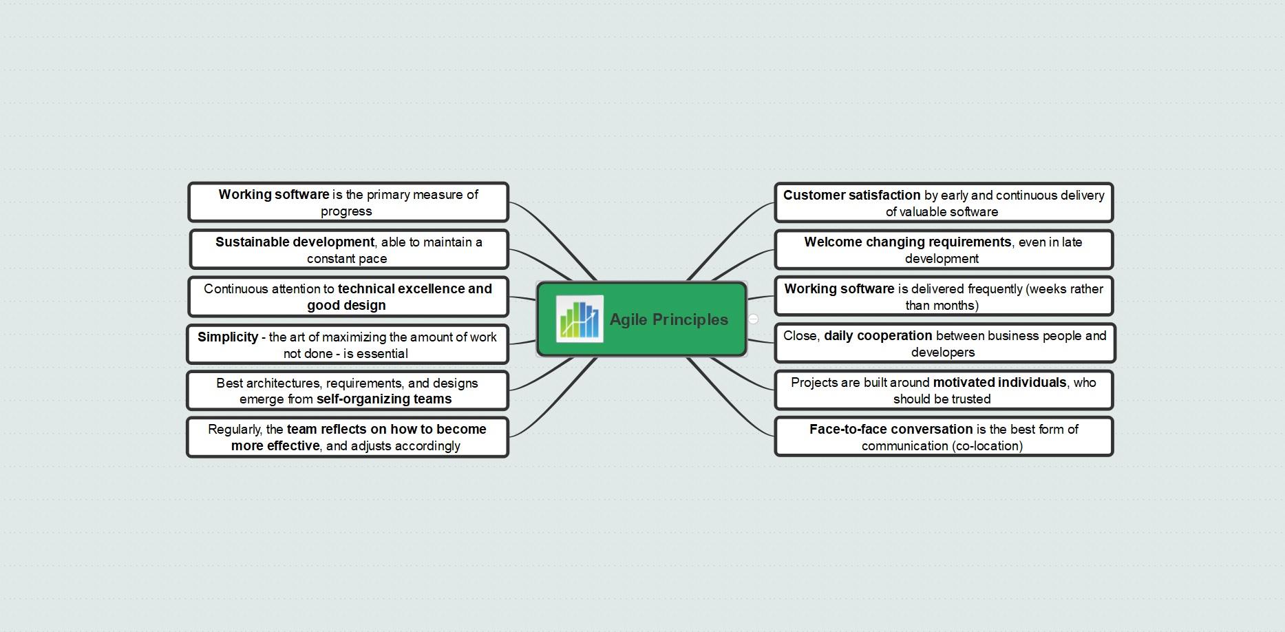 A Mind Map of Agile Principles
