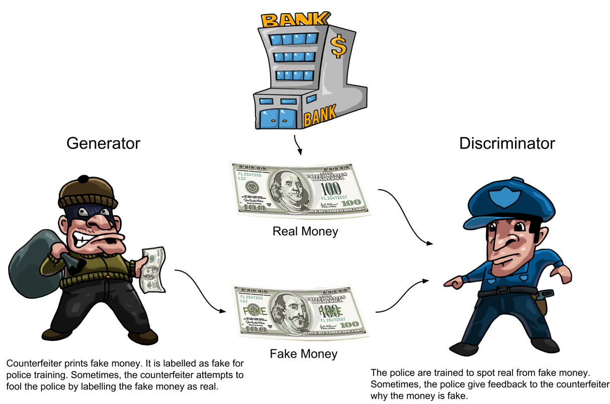 ImaFigure 1: The generator and discriminator of GANs are analogous to the counterfeiter and the police. The goal of the counterfeiter is to fool the police into believing that the dollar bill is real.ge title