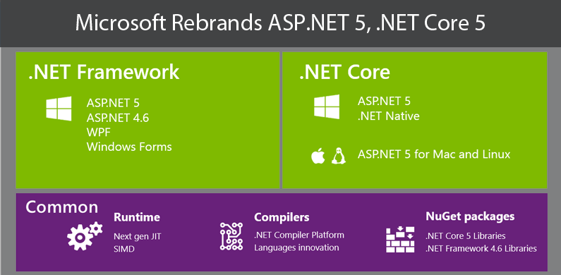 Microsoft Rebrands ASP.NET 5