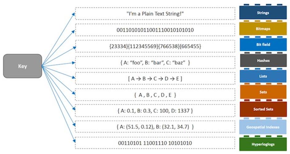 Redis Data Structures