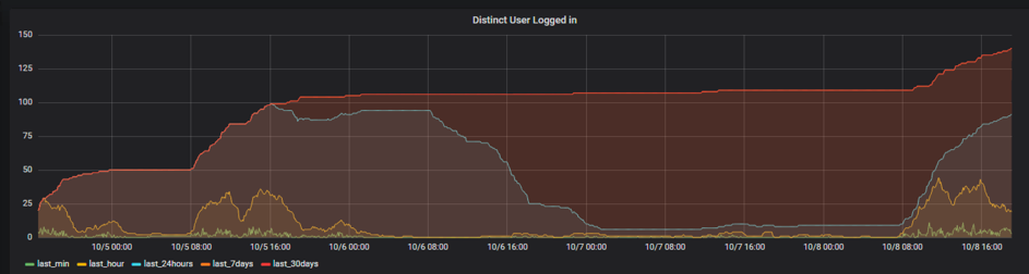 Realtime Monitoring of Number of Distinct User Login