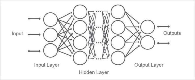 Deep Learning Neural Network (CNN)