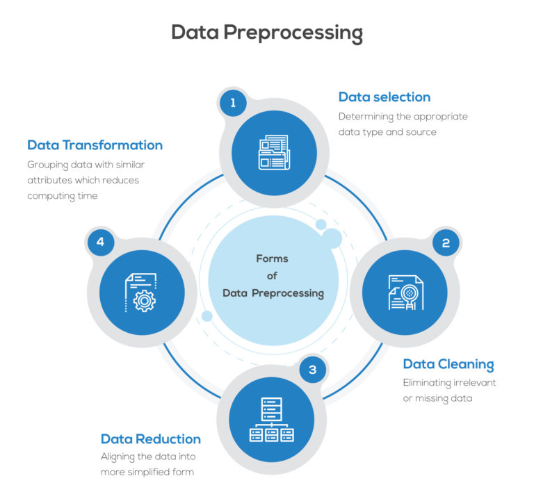 Infrrd's Data Preprocessing Model