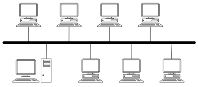 Bus Networking Topology