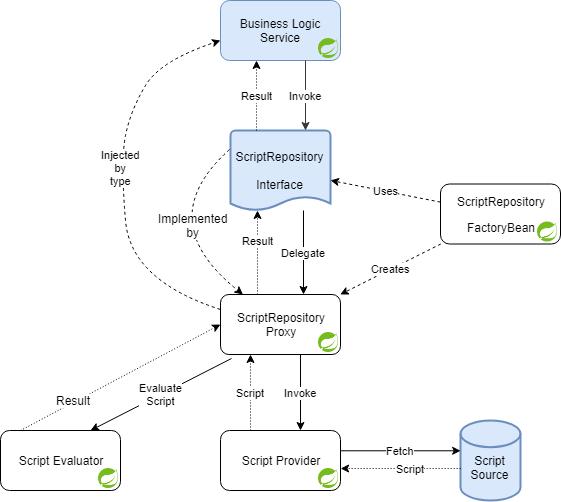 Script Repositories Component Diagram