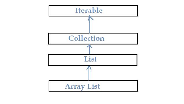 Hierarchy of java Arrary List
