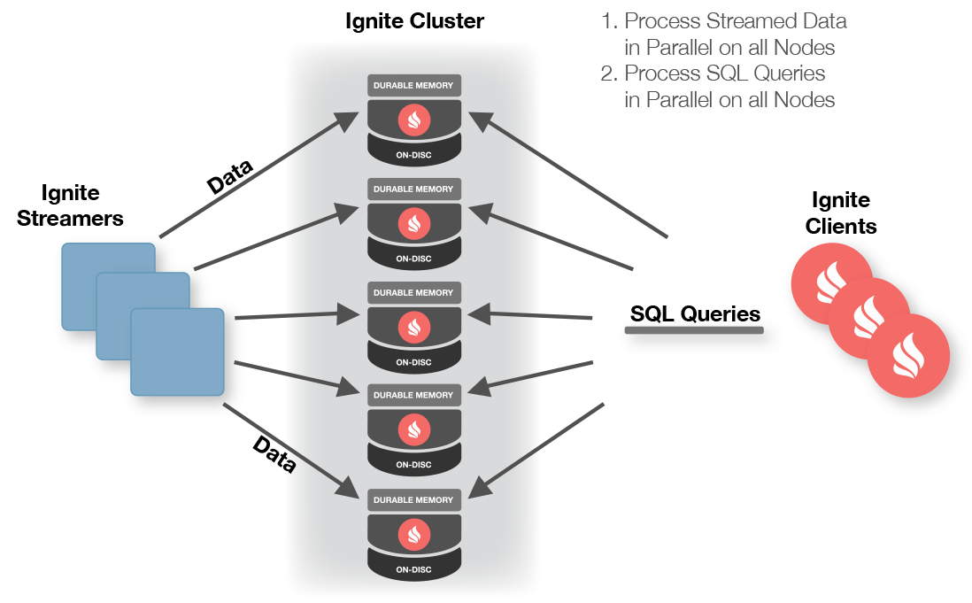 Figure 1: Ignite Streamers (Source: Apache).