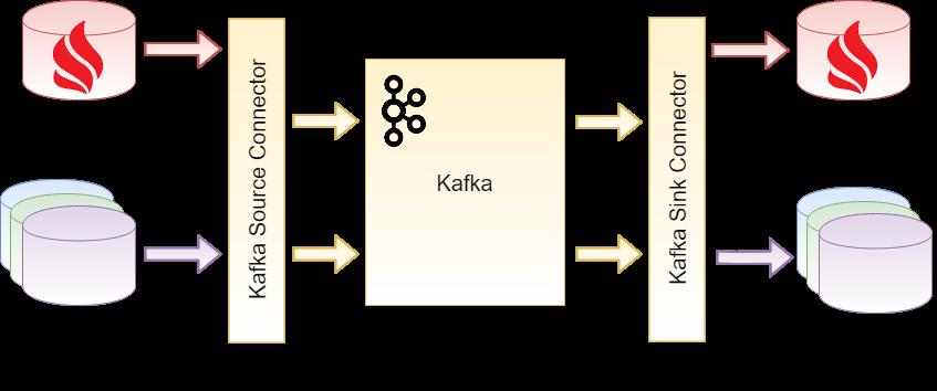 Figure 2: Certified Kafka Connector (Source: GridGain).