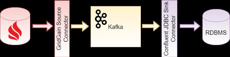 Figure 3: GridGain source and RDBMS sink (Source: GridGain).