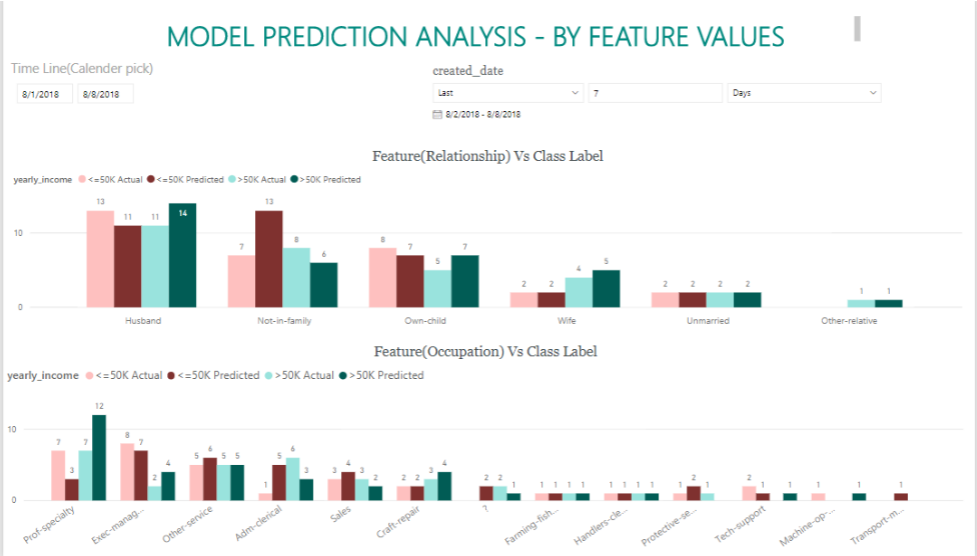 Model Prediction Analysis by Feature Values