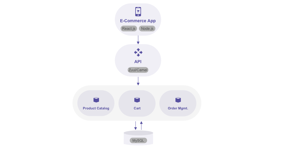 Example: An eCommerce App built using Microservices Architecture