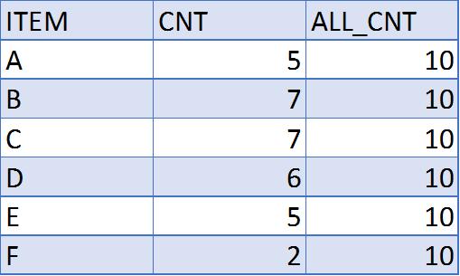 C1 itemset generation table