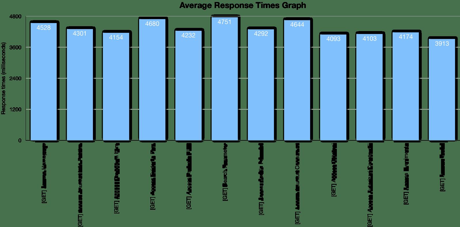 Custom Graph — Average Response Times