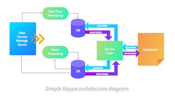 Kappa architecture