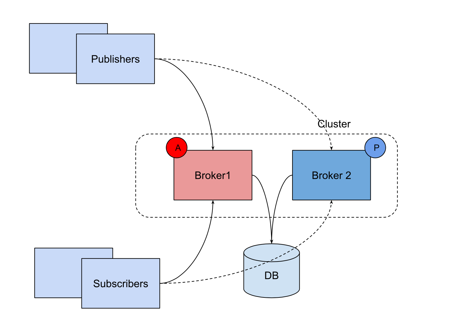 Active passive architecture pattern