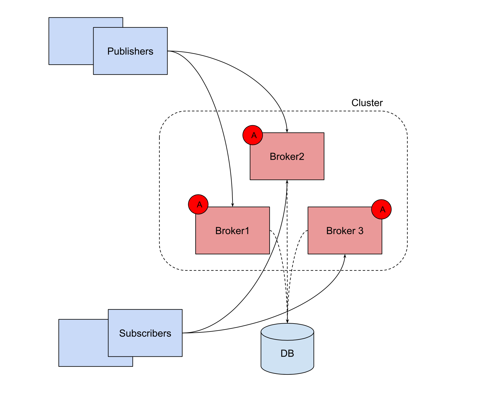 active-active architecture pattern