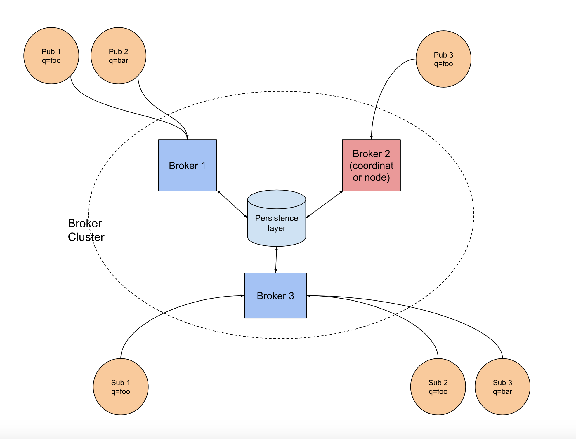 message broker cluster