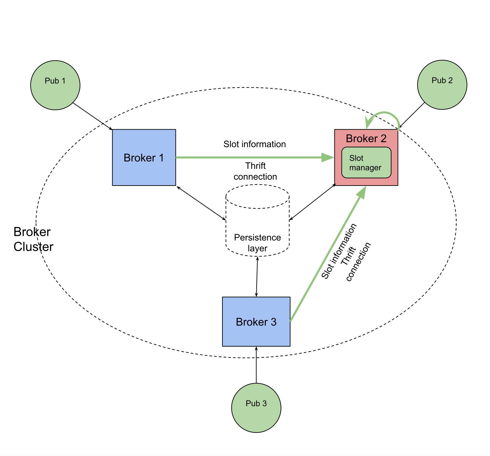 cluster notifications to coordinator node