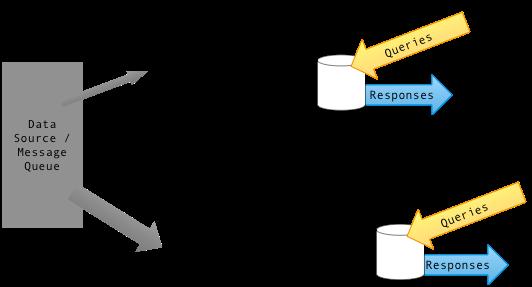 Lambda Architecture—Separate realtime & batch processing pipeline