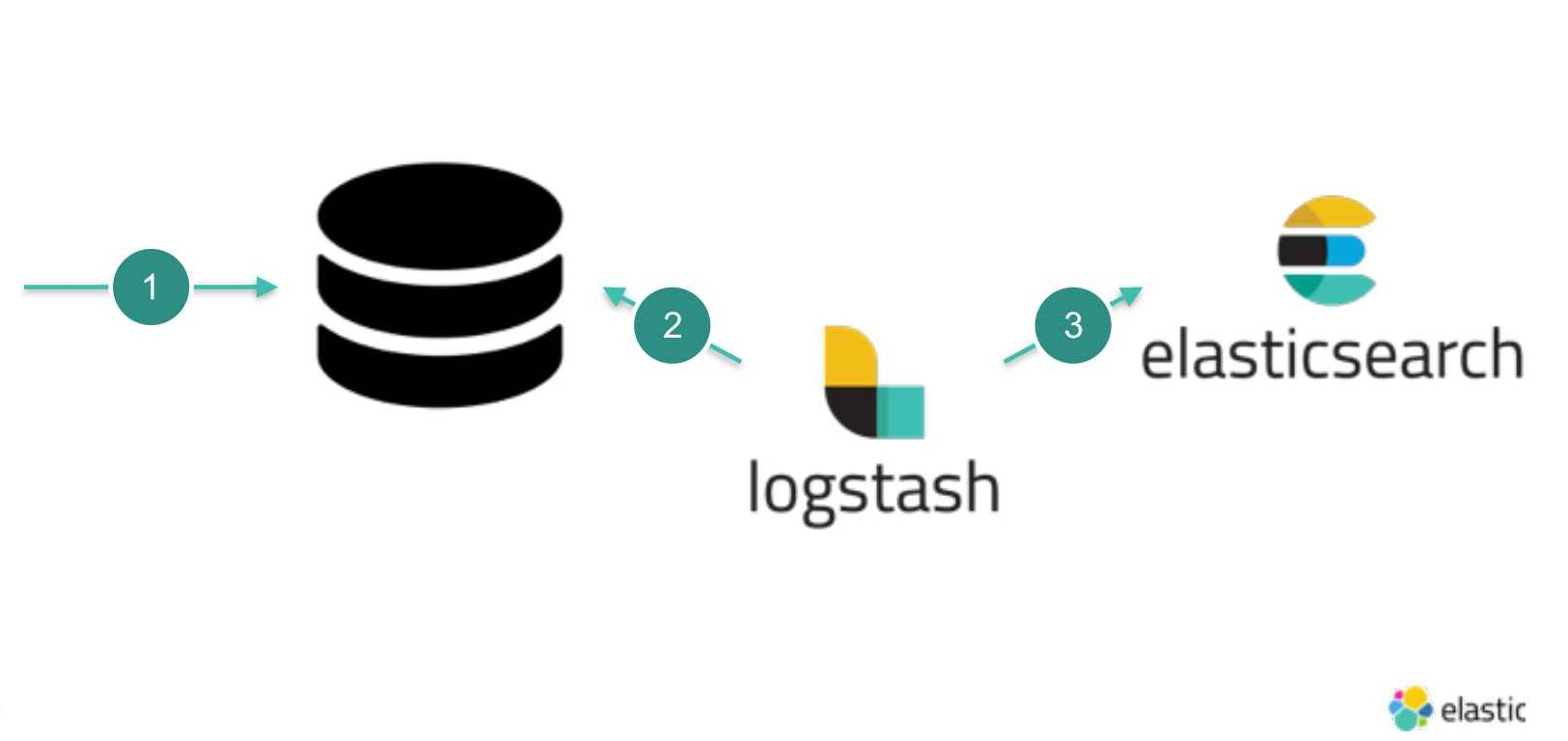 Replication of data from Relational database to ElasticSearch using Logstash