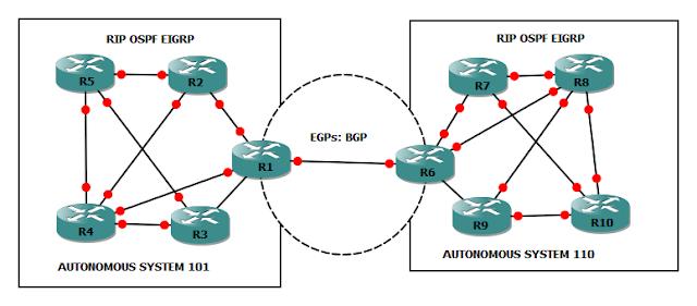 Introduction to Border Gateway Protocol (BGP) - DZone IoT