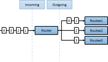 Round Robin Router