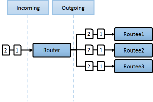Broadcast Router