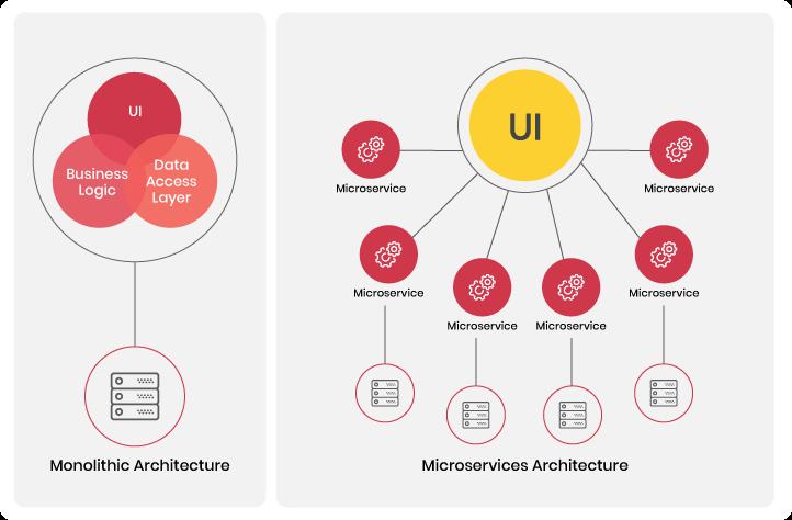 Monolithic vs. Microservices Architecture