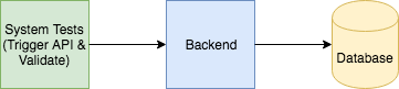 System Test for Backend Service