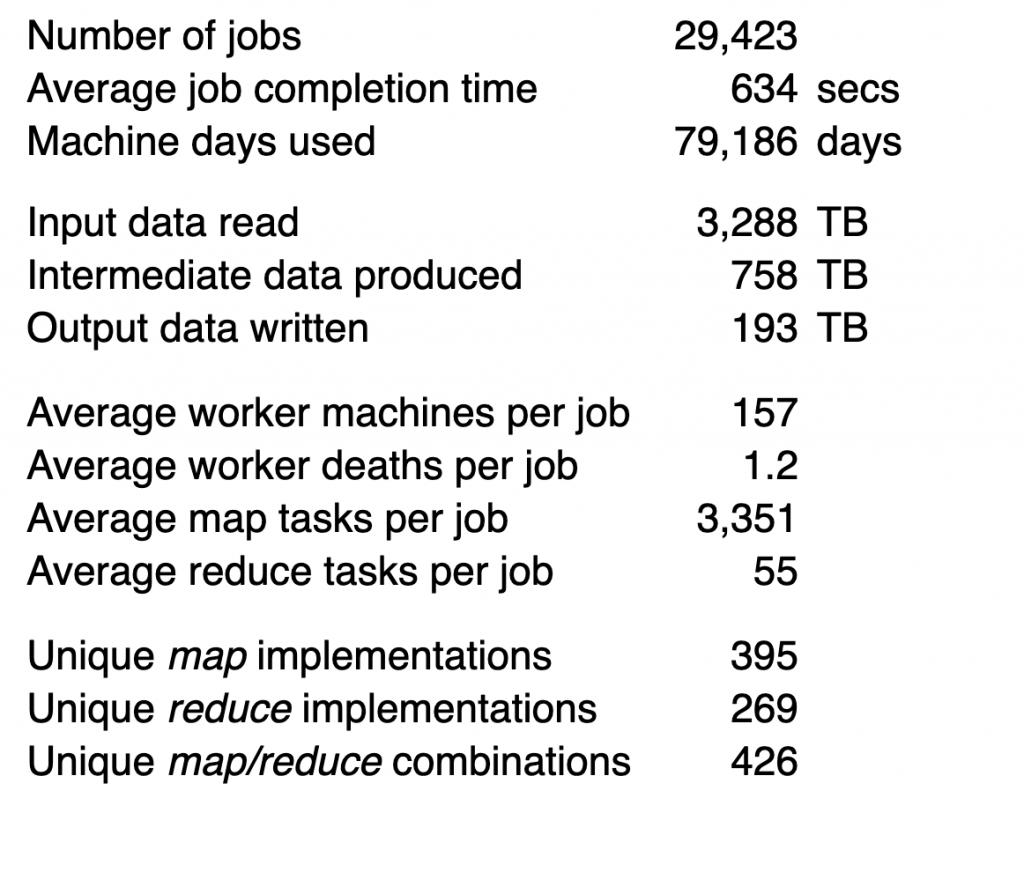 MapReduce jobs
