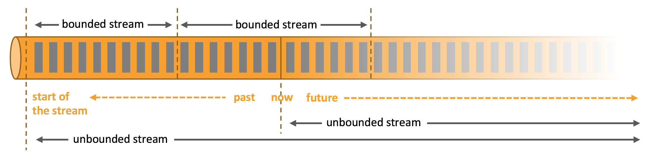 Apache Flink, unified data processing, batch processing, stream processing, Blink