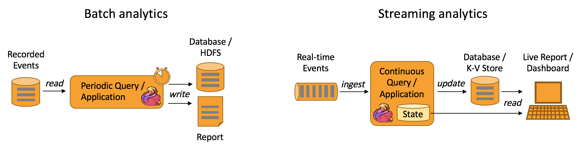batch-stream processing, Apache Flink, real time data, data processing