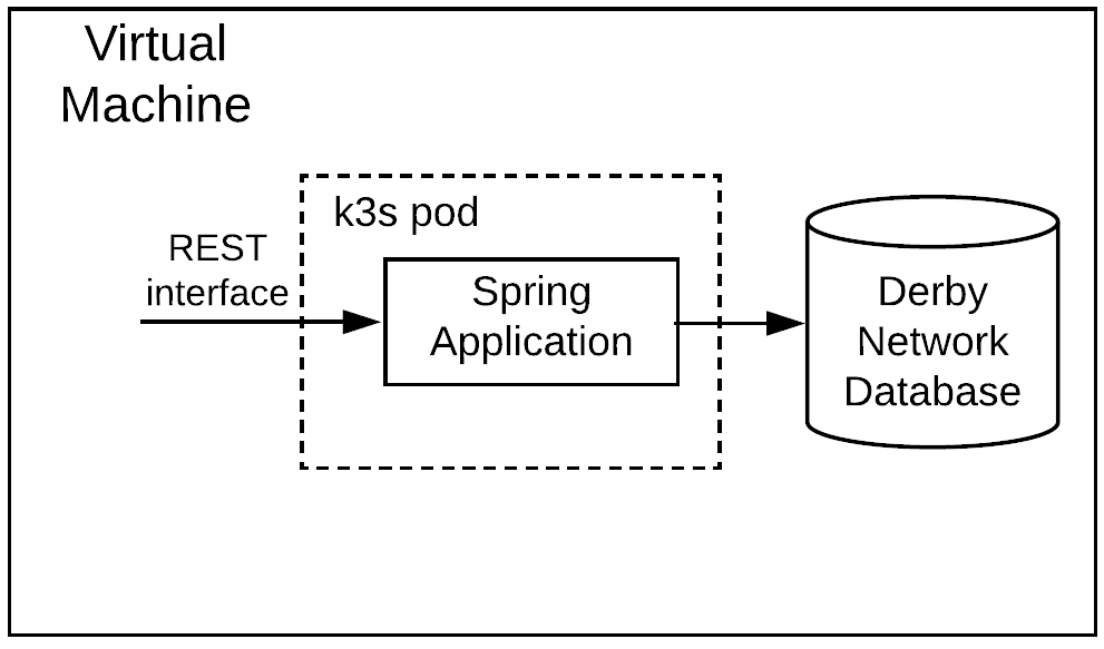 Sample application running in k3s pod