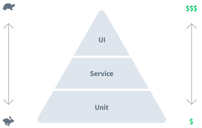 The test pyramid: tests that run through the UI take much more time and resources compared to unit tests. (Illustration based on Martin Fowler)